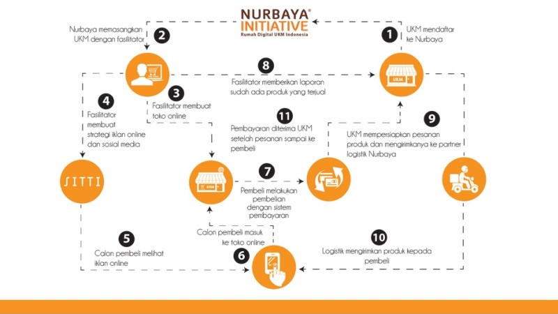 Nurbaya Initiatives, Start Up Pertanian